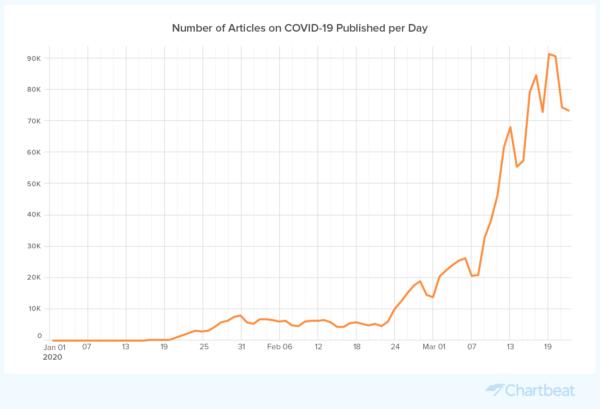 Artículos sobre el coronavirus